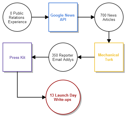 Mechanical Turk Google News Press Hack flow chart